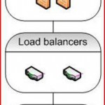 Den tekniske del bag e-conomic