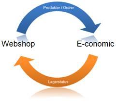 economic-integrations-model